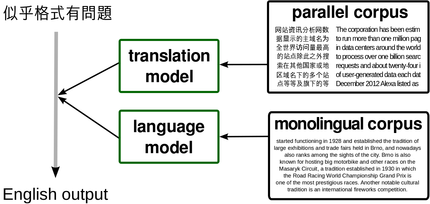 /trac/research/raw-attachment/wiki/en/MachineTranslation/trans.png