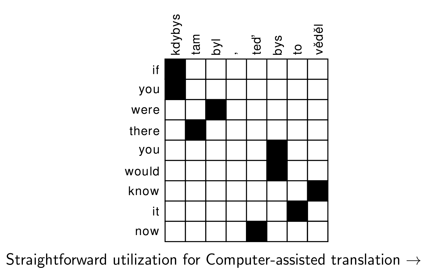 /trac/research/raw-attachment/wiki/en/MachineTranslation/word_matrix1.png
